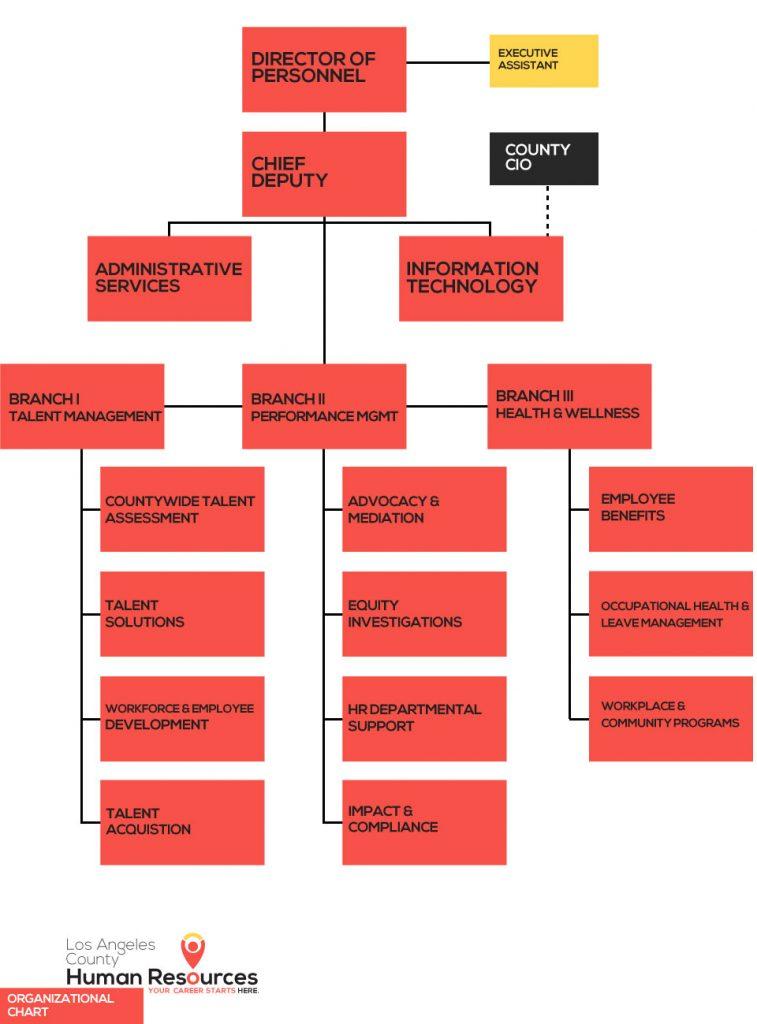 MyHR Our Organization
